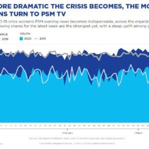 Avec la crise, les jeunes plébiscitent une TV publique sous haute pression